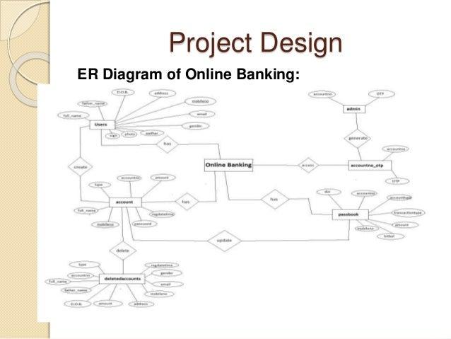 project design er diagram of online banking - Er Diagram For Online Banking System