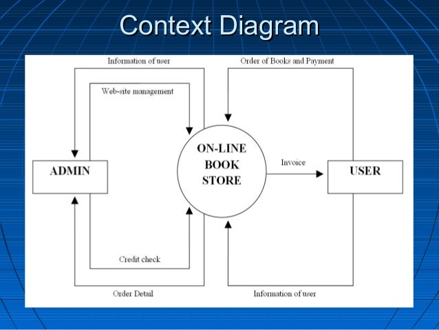 On line book store presentation data flow diagram dfd 18 ccuart Image collections