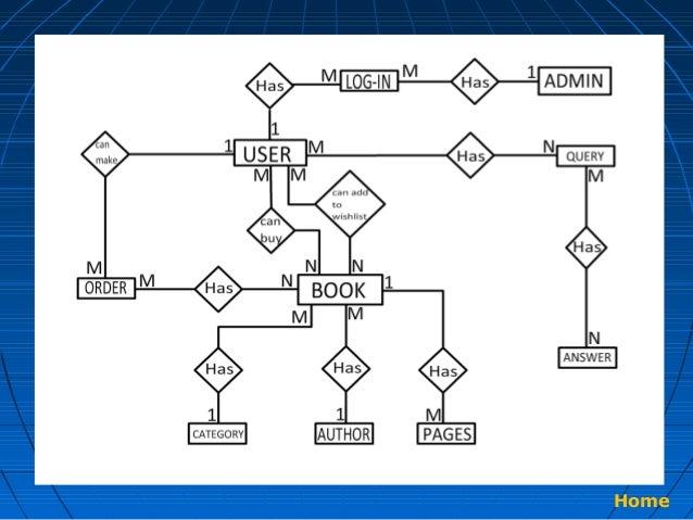 Er Diagram Ebook