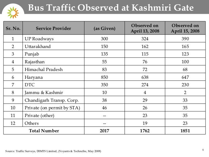 Online Bus Reservation System in India