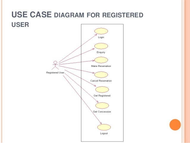 Online bus reservatiom system use case diagram for guest user ccuart Choice Image