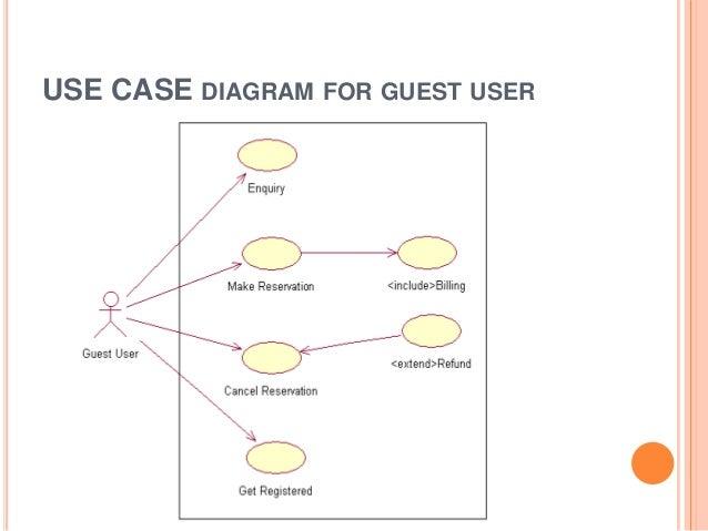 Uml diagram for online bus ticket reservation system diy online bus reservatiom system rh slideshare net use case diagram for online bus ticket reservation system ccuart Images