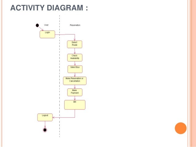 Activity diagram for online bus ticket reservation system diy online bus reservatiom system rh slideshare net class diagram for online bus ticket reservation system class diagram for online bus booking system ccuart Images