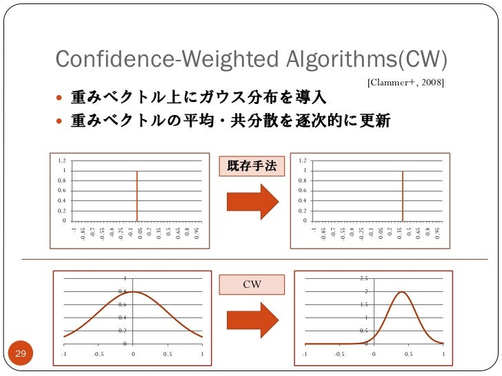 Confidence-Weighted Algorithms(CW)                                                            [Clammer+, 2008]      重みベクト...