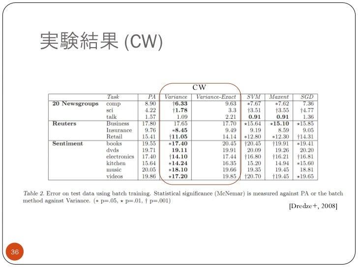 実験結果 (CW)                 CW                      [Dredze+, 2008]36