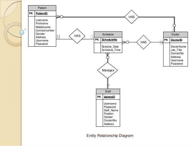 Dental clinic reservation system - Essay Example
