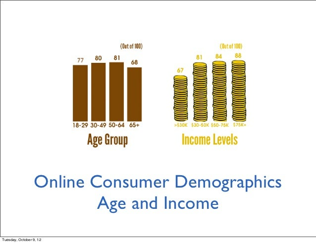 online consumer behaviors Consumer behavior is the study of the way individuals, groups or organizations make decisions with respect to the purchase, consumption and disposal of goods and services.
