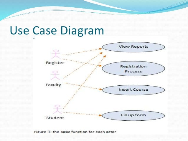 Online course registration system development software engineering pr diagram 28 ccuart Gallery