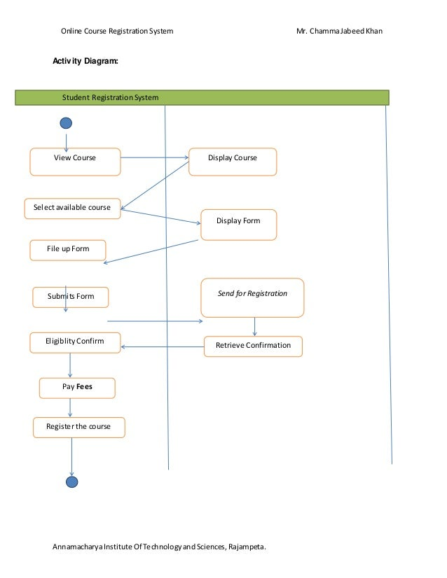 Class diagram for online course reservation application wiring online course reservation system rh slideshare net class diagram register online payment sequence diagram online ccuart Image collections