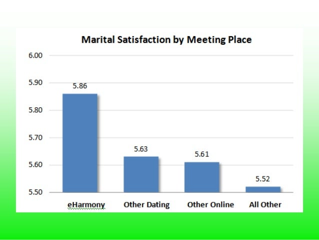 How is offline dating inferior to online dating