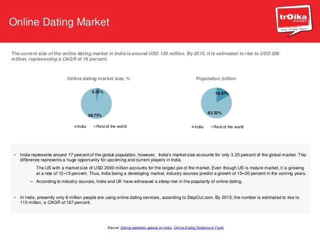 market research on online dating