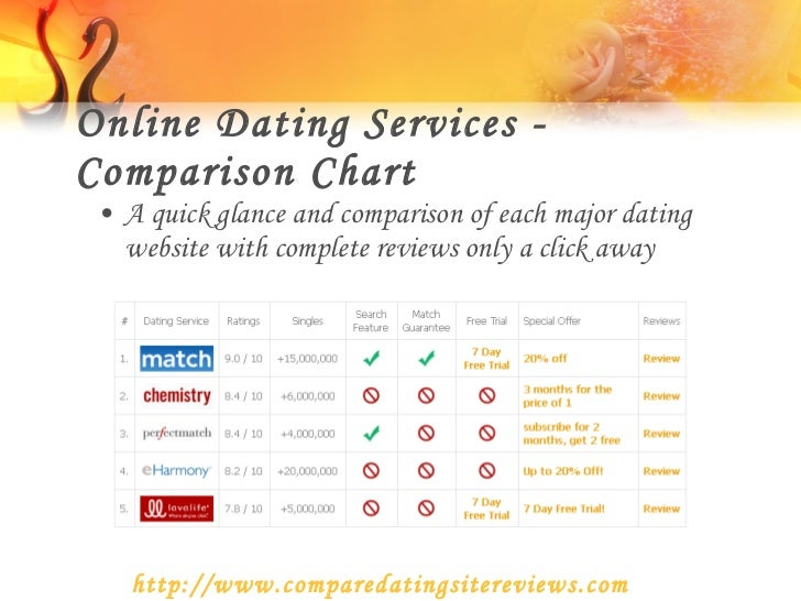 Online dating sites comparison chart