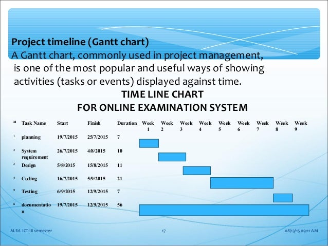 date timeline chart for online shopping system