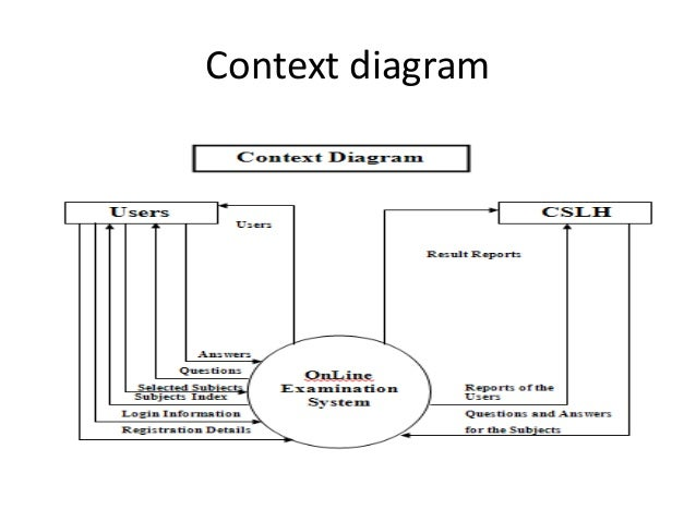 Online examination system project ppt dfd diagram 4 context ccuart Gallery