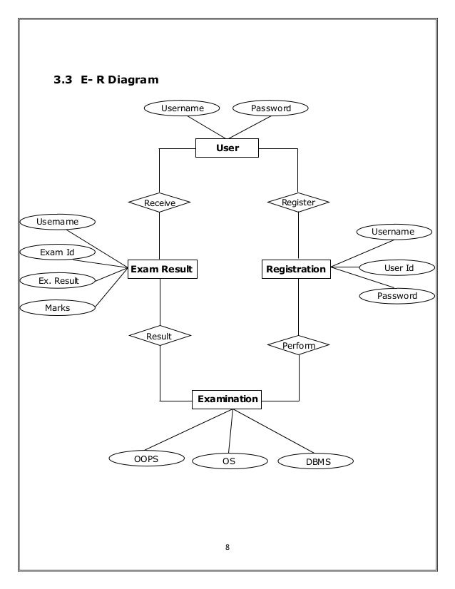 Synopsis on Online examination system using php
