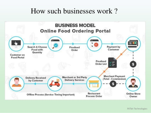 online food ordering business model Best online restaurant food ordering systems the list contains top ten online food ordering systems with integration of online ordering systems in their website, restaurateurs allow their customers to order food online  i see it, the problem is not that the portal people are bad, the problem is the portal's business model it leeches money.