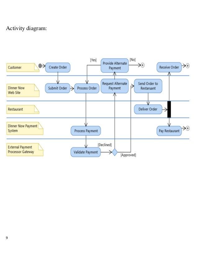 uml diagrams for online food ordering system