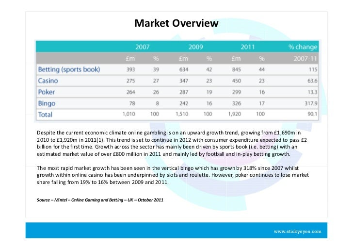 Online gambling market intelligence report casino parties az