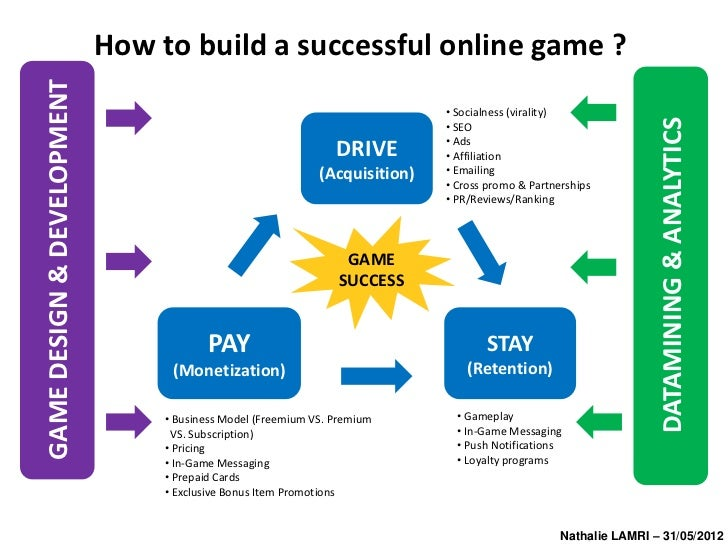 how to develop an online game