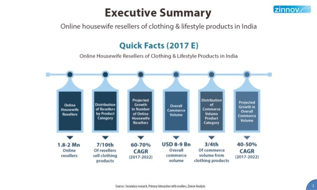 Online Housewife reselling of Clothing & Lifestyle in India - A study Slide 2