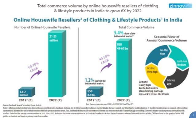 Online Housewife reselling of Clothing & Lifestyle in India - A study Slide 3