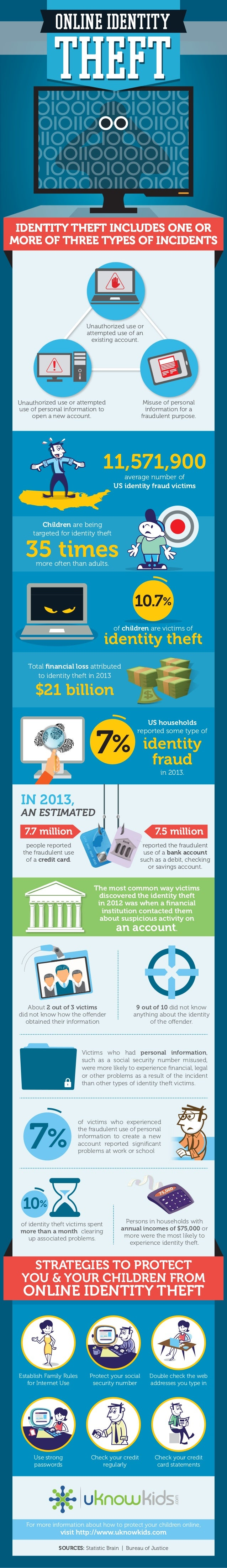 ONLINE IDENTITY THEFTTHEFT Unauthorized use or attempted use of personal information to open a new account. Unauthorized u...