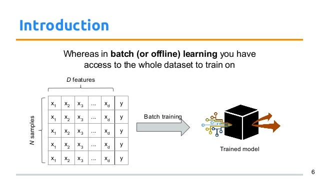 Online Machine Learning Introduction And Examples