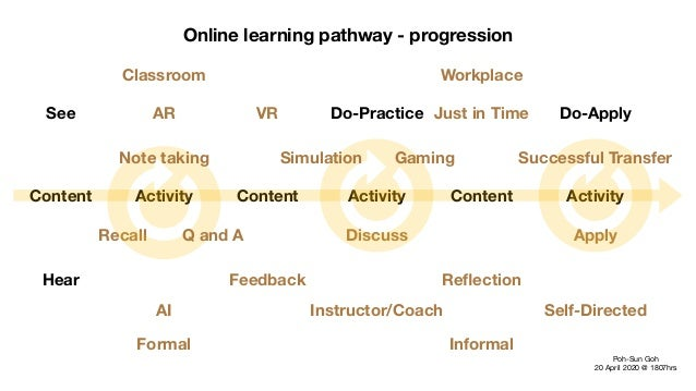 Online learning pathway - progression Content Activity Content ContentActivity Activity Poh-Sun Goh  20 April 2020 @ 1807h...