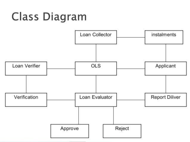 Online Loan Management System