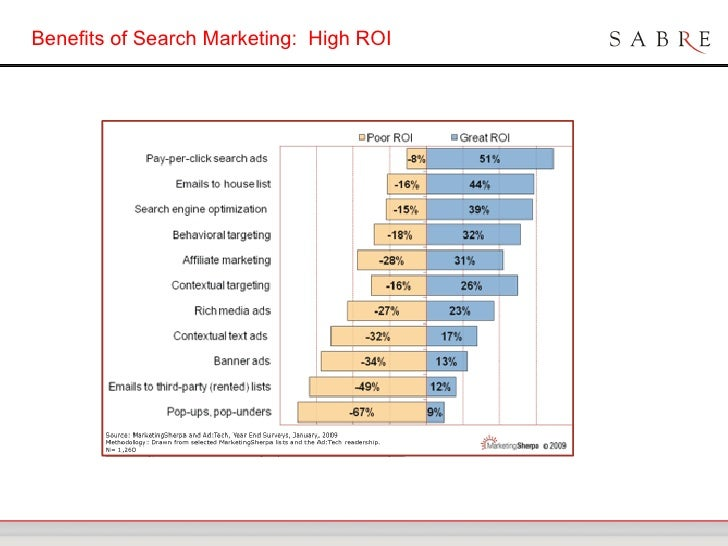 benefits of search marketing high roi
