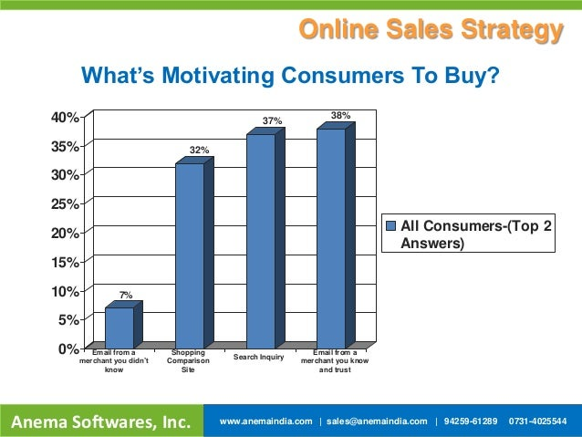 0% 5% 10% 15% 20% 25% 30% 35% 40% All Consumers-(Top 2 Answers) Email from a merchant you didn't know Shopping Comparison ...