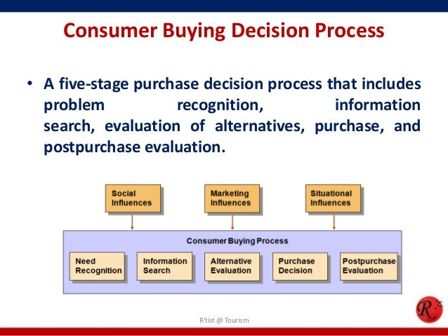 consumer perception about recent online purchase Role of perception in consumer behavior by stan mack a problem: when every business bombards consumers with marketing messages, consumers tend to tune out to influence consumer perception successful businesses don't relax once a customer makes a purchase.
