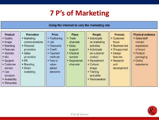 7ps services marketing and tourism