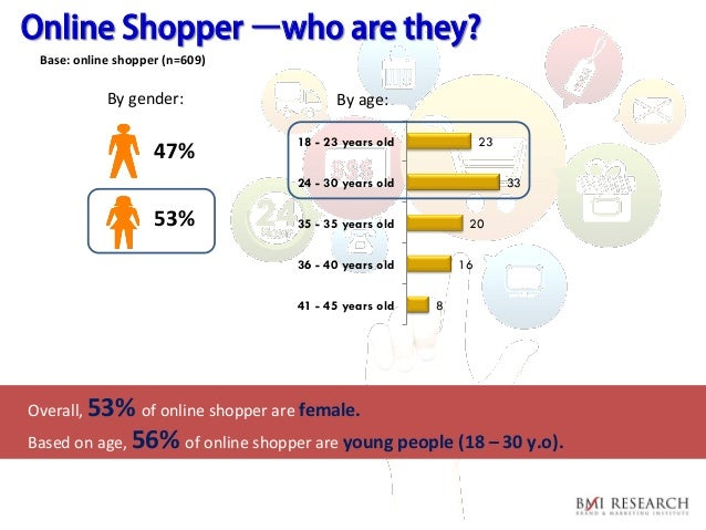 market research on online shopping in With that in mind, i recently conducted a survey of the marketing-research practices of 18 companies, 6 each in the food, health-and-beauty-aids, and general-merchandise industries, in part to.