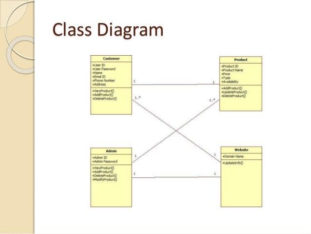 Mobile store management er diagram diy wiring diagrams online mobile shop presentation rh slideshare net er diagram visio er diagram symbols ccuart Choice Image