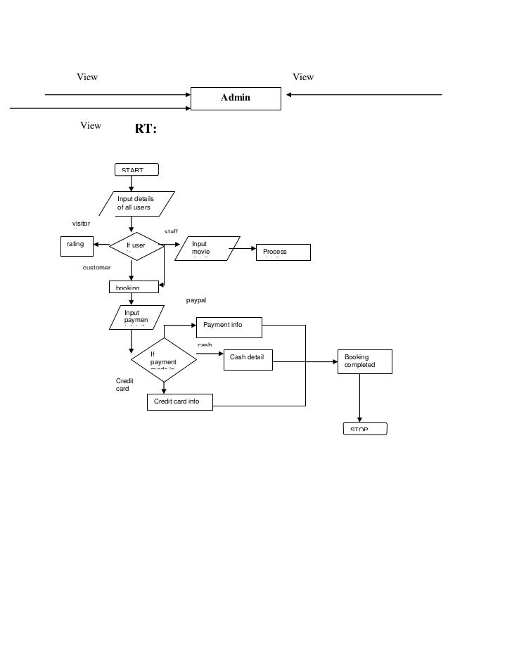 Cinema booking system dfd once upon a time streaming saison 2 this data flow diagram was made with creately cinema ticket booking data flow diagram software and system diagrams ccuart Image collections