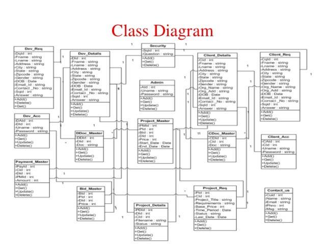 Online project portal class diagram 17 ccuart Choice Image