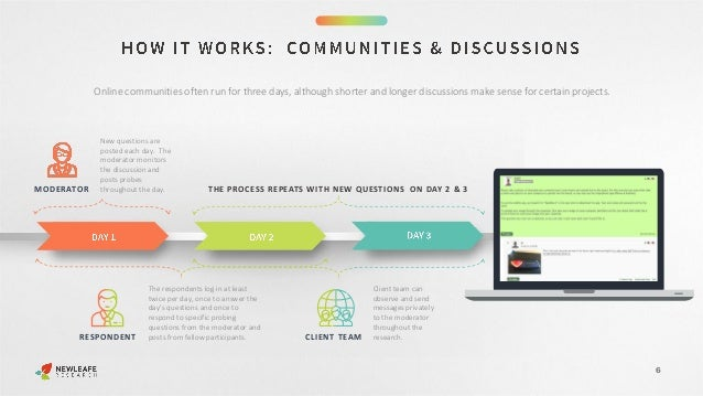 6 Online communities often run for three days, although shorter and longer discussions make sense for certain projects. MO...