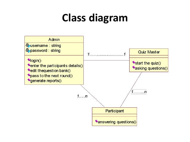 Online quiz system project ppt use case diagram 10 class ccuart