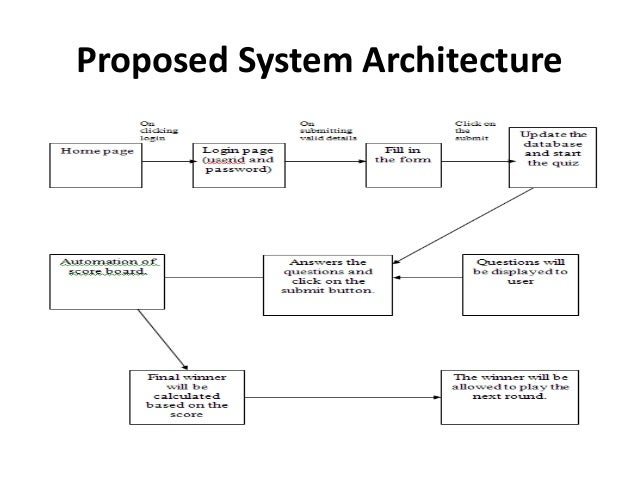 Online quiz system project ppt 4 proposed system architecture ccuart