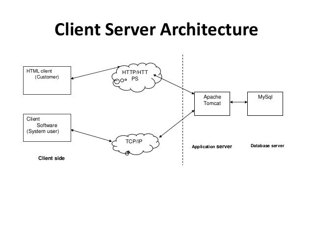 Online quiz system project ppt client server architecture ccuart Image collections