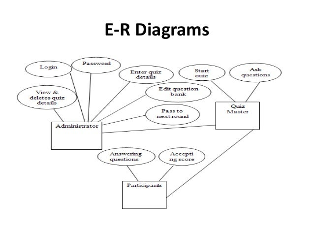 er diagrams ppt wiring diagram Diagram Presentation Templates online quiz system project ppte r diagrams; 9