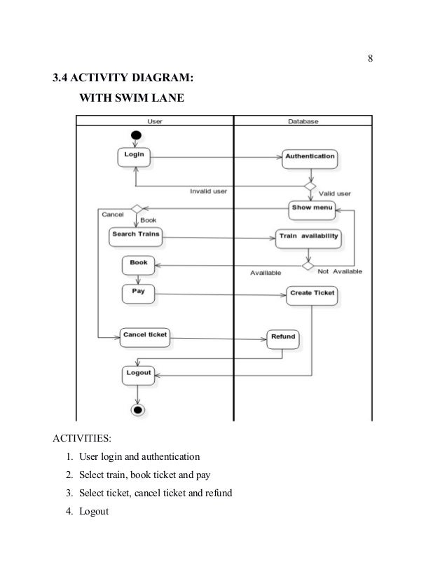 Online railway reservation system 7 34 activity diagram without swim lane 10 ccuart Image collections