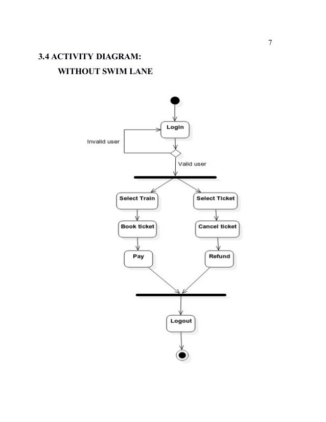 Online railway reservation system 7 34 activity diagram without swim lane ccuart Images