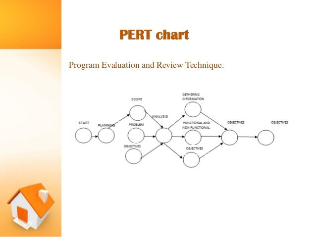 Online real estate management system pert chart 10 ccuart Gallery