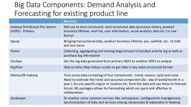 Online retail a look at data consulting approach