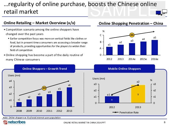 online retail market in china Just as china's lawmakers are looking to make online retail operators directly liable for the sale of fake goods on their platforms, a prominent chinese entrepreneur has warned counterfeit goods remain an unavoidable problem in china as the country's online retail market grows the comment comes .