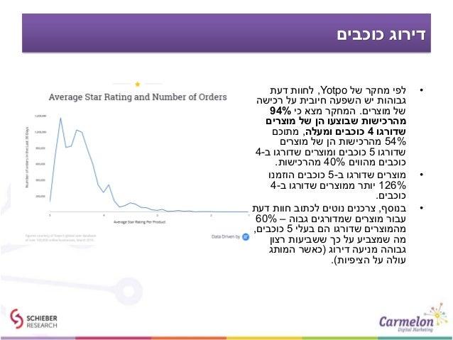 כוכבים דירוג •של מחקר לפיYotpo,דעת לחוות רכישה על חיובית השפעה יש גבוהות מוצרים של.כי מצא...