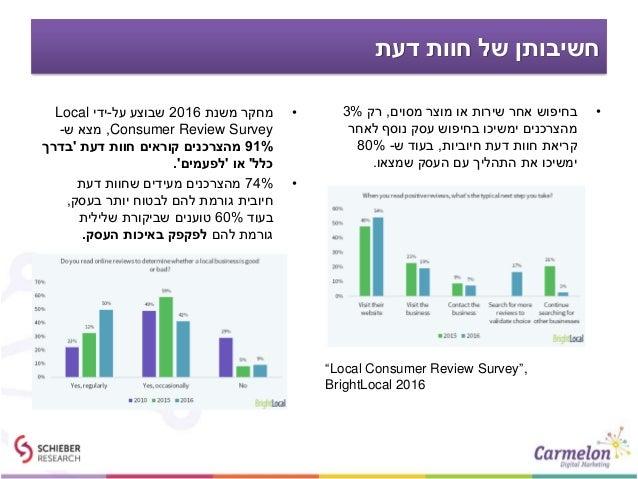 דעת חוות של חשיבותן •משנת מחקר2016על שבוצע-ידיLocal Consumer Review Survey,ש מצא- 91%דעת חוות ק...