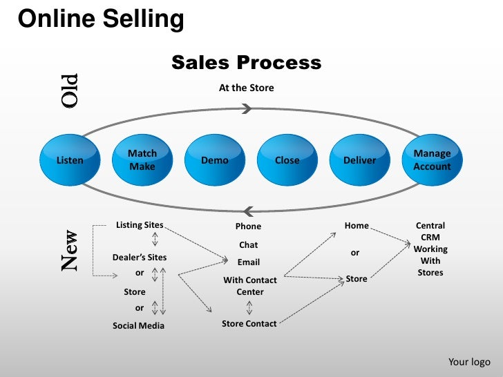 Online selling sales process account management powerpoint presentati…